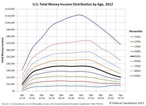 Income & Age